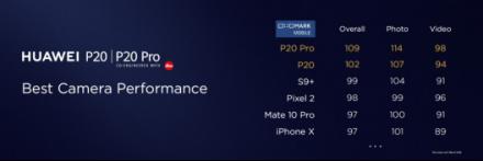 DxOMark逆天分数出炉,华为P20Pro成史上最强拍照手机
